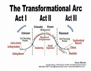 Ff How To Create A Successful  Arc For Your Character
