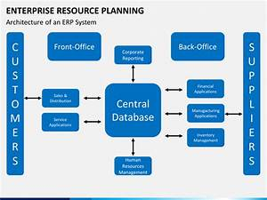Enterprise Resource Planning  Erp  Powerpoint Template