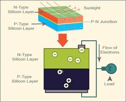 Solar Panels Simple Panel Battery Diagram 12v