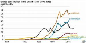 240 years of US energy use | Ars Technica
