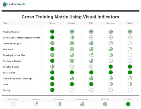 training matrix using cross to accelerate growth huddleboards