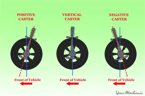 How To Know If You Need A Wheel Alignment