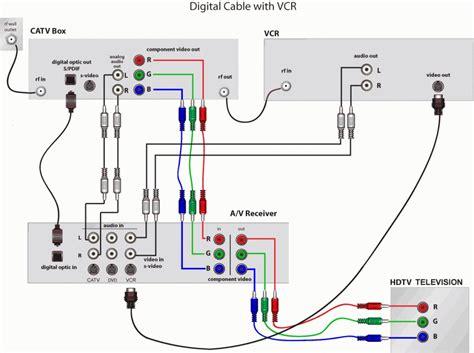 rv satellite wiring diagram the rv wiring schematic cable tv regarding cable tv wiring diagrams
