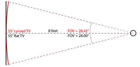 curved flat vs tv tvs curve worth rtings
