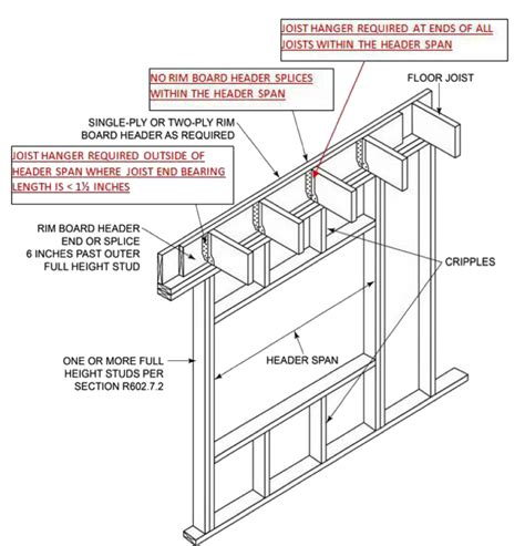 Floor Joist Bracing Requirements by Code Update Revisions Finalized For The 2018 Irc