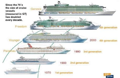 Definition Boat Vs Ship by Evolution Of Cruise Ship Size