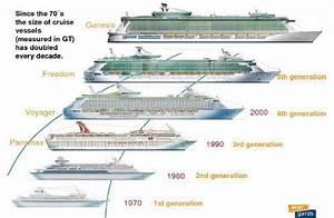 Evolution of cruise ship size   Download Scientific Diagram