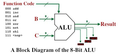 Logic Diagram Of 1 Bit Alu by Relaypaper