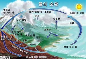 Ubb3c Uc758  Oslash  Ud658  The Water Cycle  In Korean  From Usgs Water