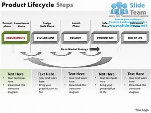 Product Lifecycle Steps Powerpoint Presentation Slides Ppt