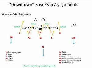 3-5-3 Stack Defense Football Playbook
