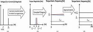 Propagation Of Noncharacteristic Electrical Harmonics   A