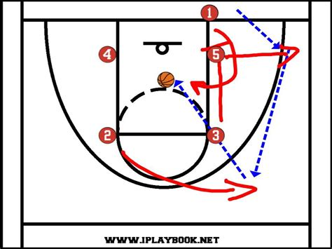 inbound basketball plays baseline formation box pass open