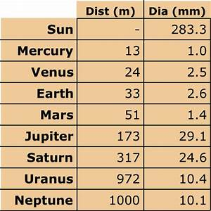 Planet Earth Distance From Sun (page 2) - Pics about space