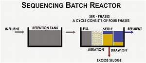 Sewage Treatment Plant Mbbr Sbr Based