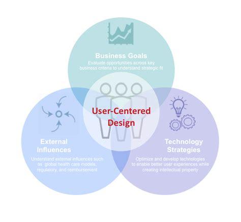 webinar user centered design  drive  design