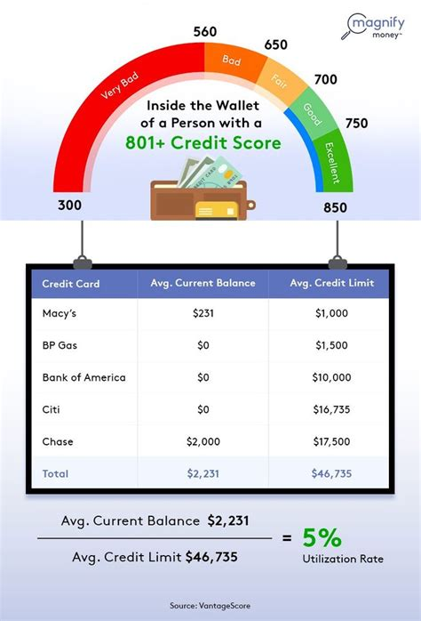 Maybe you would like to learn more about one of these? Get The Highest Credit Score Possible: New Credit Card Study Reveals the Key   Credit score ...