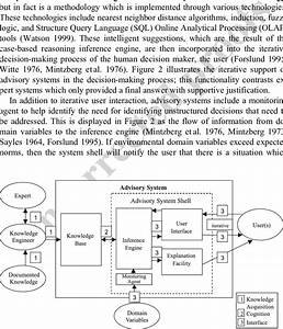 Proposed Advisory Systems Architecture  Adapted From