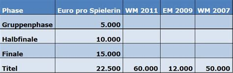 fernsehgelder die greuther weiber em pr 228 mien der deutschen frauen nationalmannschaft 867 | 1