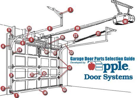 replace garage door with craftsman garage door opener on lowes garage garage door parts garage door parts track