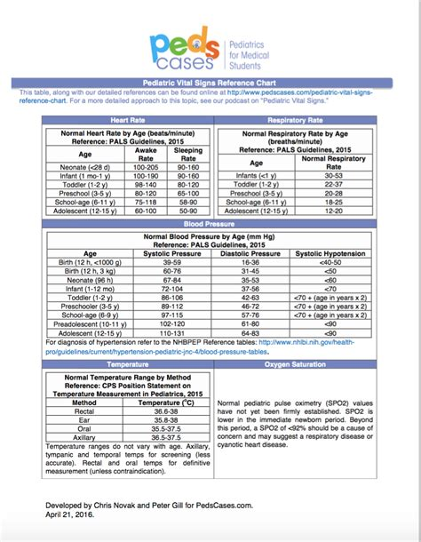 Pediatric Vital Signs Reference Chart | PedsCases