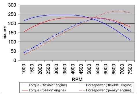difference  horsepower  torque