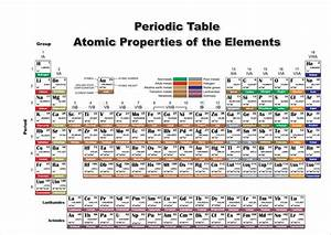 Periodic Table Atomic Properties Of The Elements