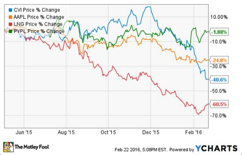 reduced payout     cards   high yield dividend stocks  motley fool