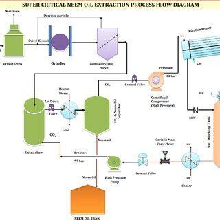 Paint Proces Flow Diagram by Fig No 3 Process Flow Diagram Of Neem Extraction