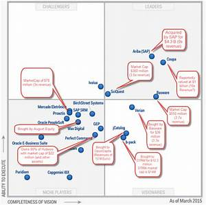 Gartner Procure To Pay Magic Quadrant With Updated Valuations