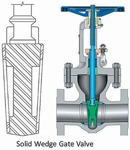 Types Of Gate Valve And Parts