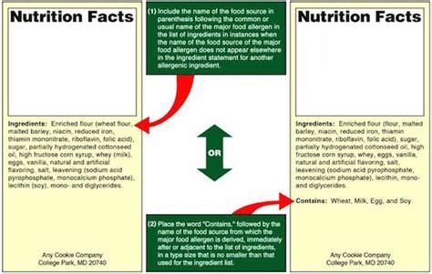 Food Allergen Labels @EatByDate
