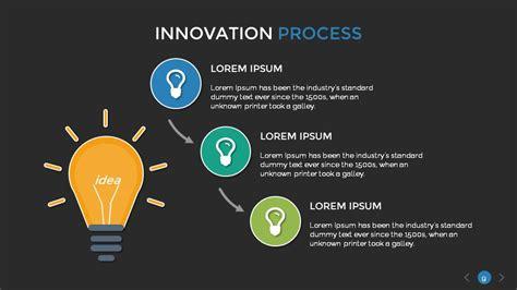 innovation process  template  sananik