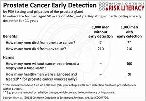 Prostate Week continues: Yale Cancer Center also flouting ...