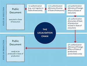 document authentication and legalization requirements in With document authentication services