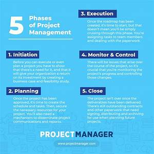 Project Management Processes And Phases