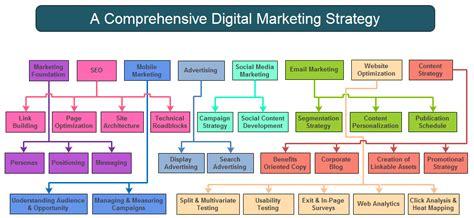 digital marketing plan top digital marketing strategy top 13 digital marketing strategy
