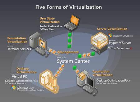 benefits  virtualization technology tech world