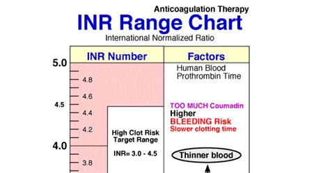 what is inr test used for dvt treatment guidelines 2017