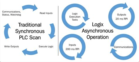 logix operating cycle learning rslogix  programming book