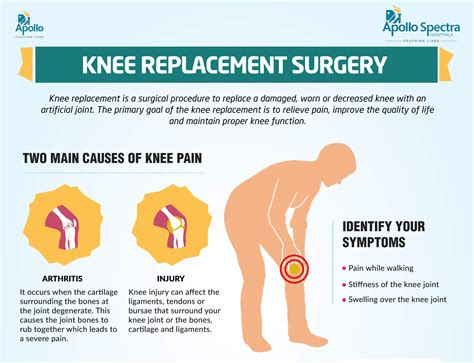 Get Best Total Knee Replacement Surgery