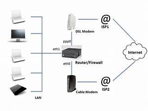 Networking - Ppp Cellular  Bonding