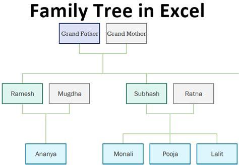family tree  excel laptrinhx