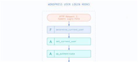 A Visual Guide To Wordpress User Login Hooks