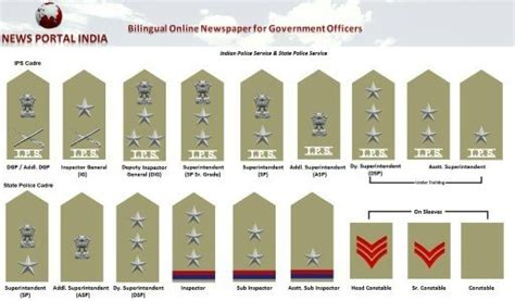 ig full form in police department what is the meaning of 2 stars in the police quora