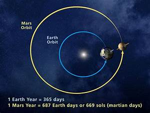 What is the Distance from Earth to Mars?
