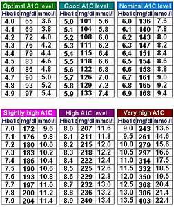 Blood Sugar Range   What Is Normal Blood Sugar Level   A1c