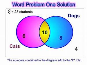 Solve Venn Diagram Problems  Three Circle Venn Diagrams