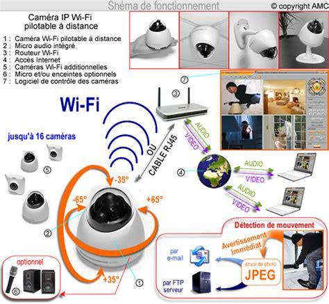 Connexion Bureau à Distance - w601 éra de vidéo surveillance dome ip wifi pilotable