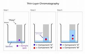 Column Chromatography